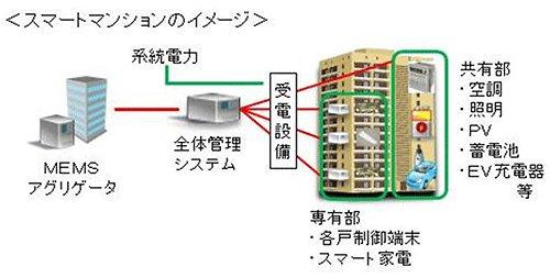 スマートマンションのイメージ図