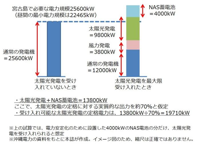 沖縄宮古島の太陽光新規接続保留の問題
